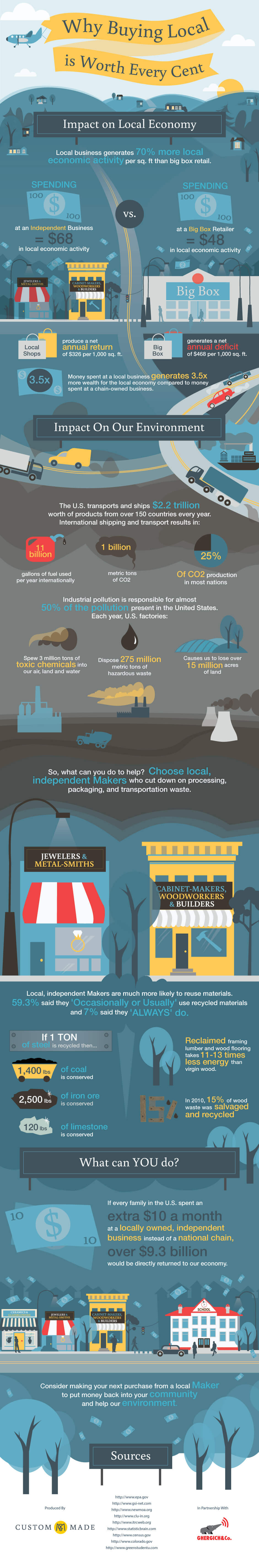 buying local infograph